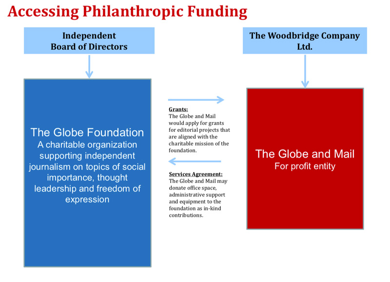 "A page headlined ""Accessing Philanthropic Funding"" with a simple flow chart showing a proposed relationship between The Globe Foundation and The Globe and Mail."