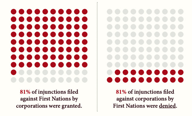 "Two 10x10 grids of dots, with a certain number of them coloured red. The one on the left has 81 red dots and 19 grey dots and the text ""81% of injunctions filed against First Nations by corporations were granted."" The grid on the right depicts the inverse: ""81% of injunctions filed against corporations by First Nations were denied."""
